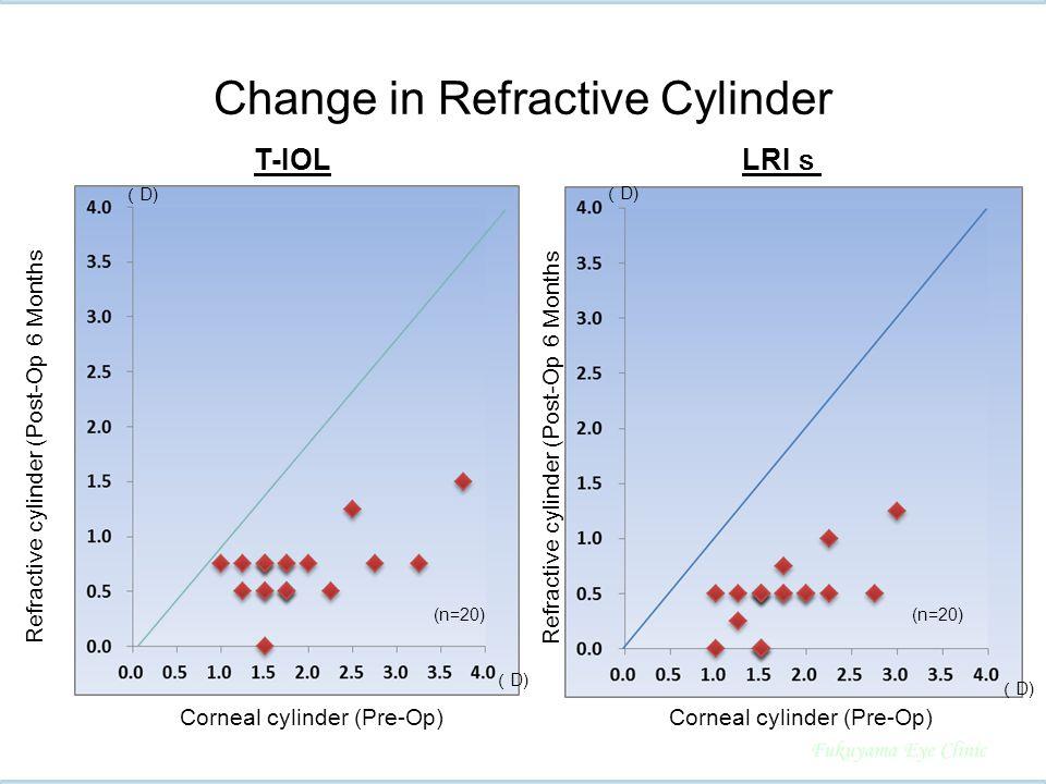 T-IOL LRI s ( D) (n=20) ( D) Refractive cylinder (Post-Op 6 Months Corneal cylinder (Pre-Op) Change in Refractive Cylinder