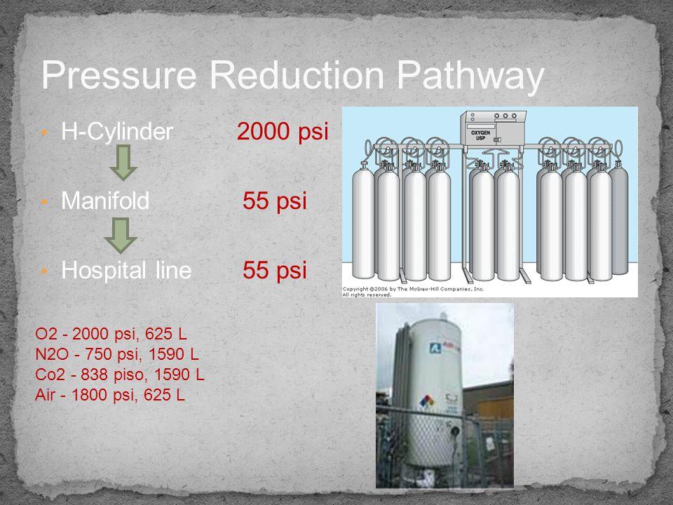 Constant pressure generator Constant flow generator Non-constant generator Note they are based on the way they handle inspiration