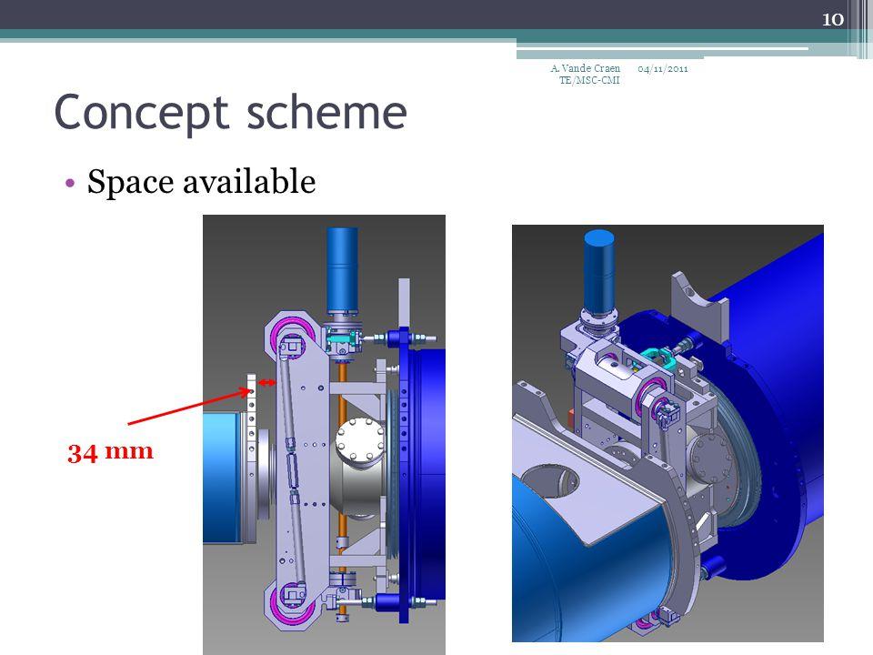 Concept scheme Space available 04/11/2011 10 34 mm A. Vande Craen TE/MSC-CMI
