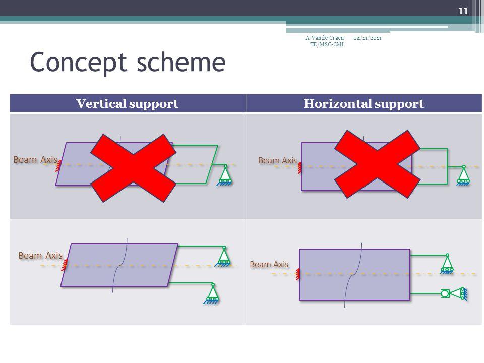 Vertical supportHorizontal support Concept scheme 04/11/2011 11 A. Vande Craen TE/MSC-CMI