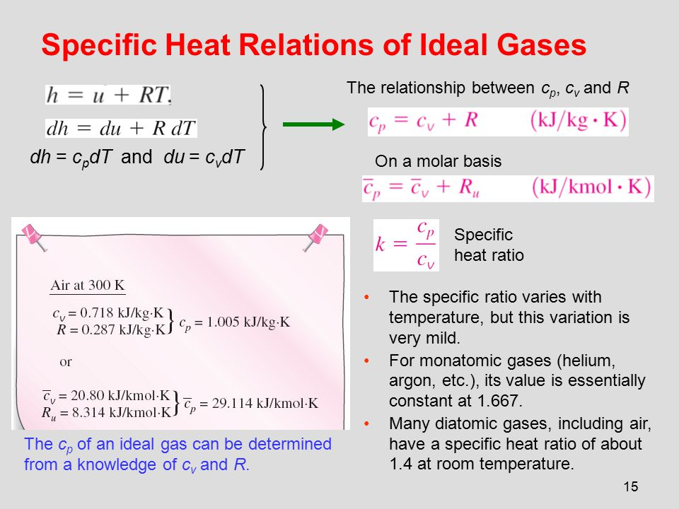 15 Specific Heat Relations of Ideal Gases The c p of an ideal gas can be determined from a knowledge of c v and R. On a molar basis The relationship b