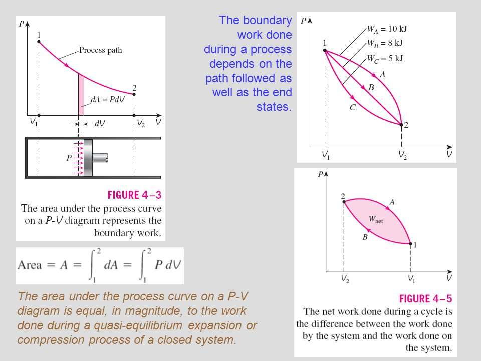 3 The boundary work done during a process depends on the path followed as well as the end states. The area under the process curve on a P-V diagram is