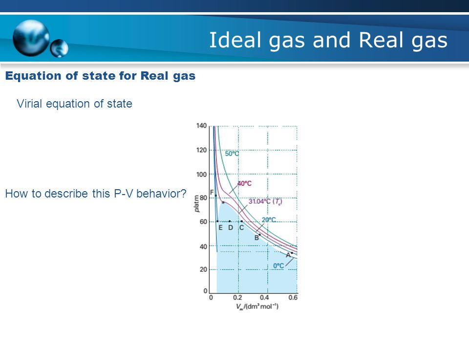 Ideal gas and Real gas Equation of state for Real gas Virial equation of state How to describe this P-V behavior?