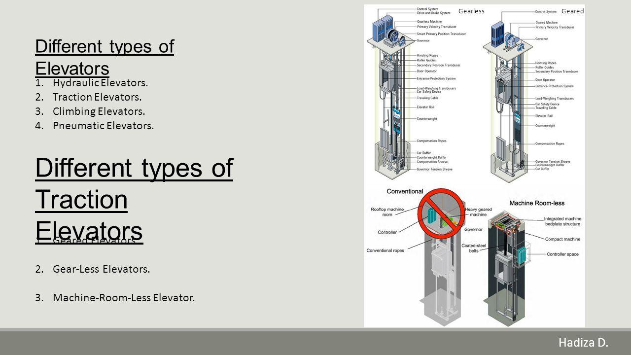Hadiza D. Different types of Elevators 1.Hydraulic Elevators. 2.Traction Elevators. 3.Climbing Elevators. 4.Pneumatic Elevators. Different types of Tr