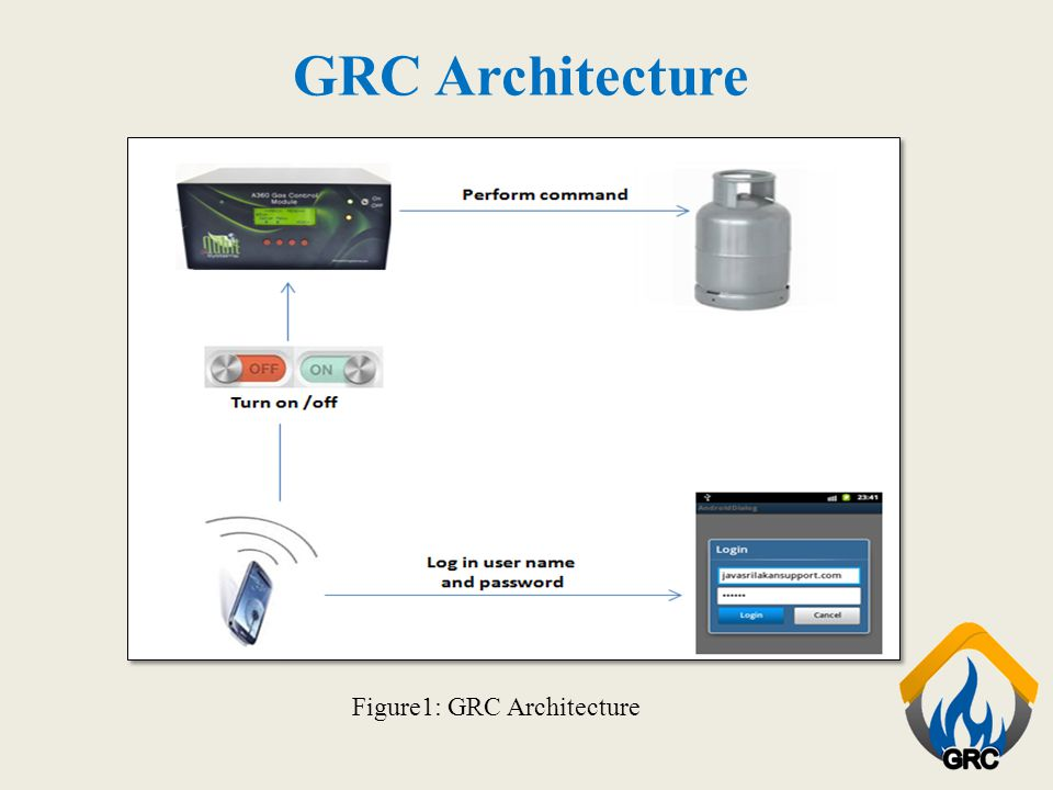 GRC Architecture Figure1: GRC Architecture