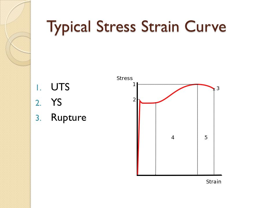 Typical Stress Strain Curve 1. UTS 2. YS 3. Rupture