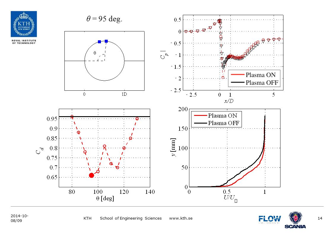 θ = 95 deg. KTH School of Engineering Sciences www.kth.se14 2014-10- 08/09 - - - - - -