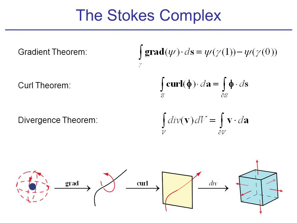 The Stokes Complex Gradient Theorem: Curl Theorem: Divergence Theorem: