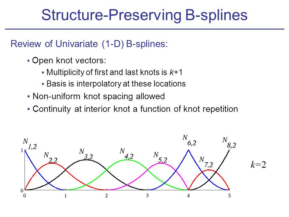 k=2 Open knot vectors: Multiplicity of first and last knots is k+1 Basis is interpolatory at these locations Non-uniform knot spacing allowed Continuity at interior knot a function of knot repetition Review of Univariate (1-D) B-splines: Structure-Preserving B-splines