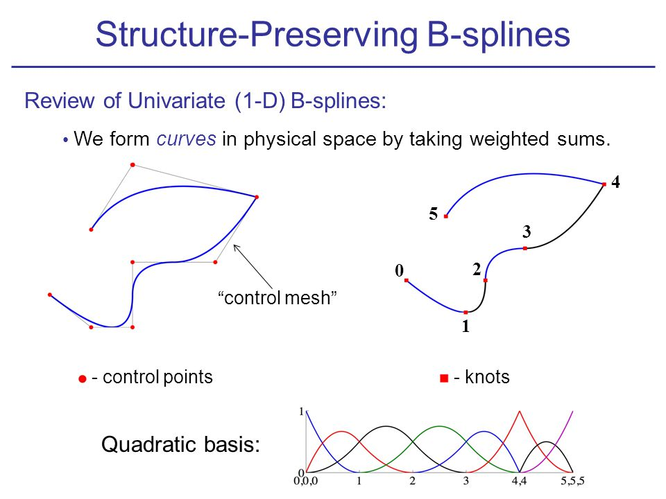 Review of Univariate (1-D) B-splines: We form curves in physical space by taking weighted sums.