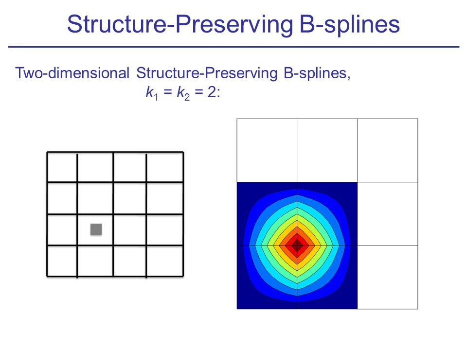 Structure-Preserving B-splines Two-dimensional Structure-Preserving B-splines, k 1 = k 2 = 2: