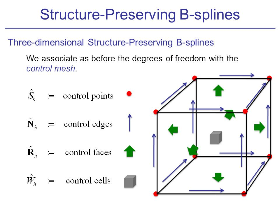 We associate as before the degrees of freedom with the control mesh. Structure-Preserving B-splines Three-dimensional Structure-Preserving B-splines