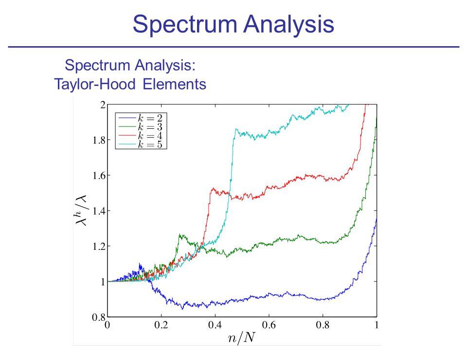 Spectrum Analysis: Taylor-Hood Elements Spectrum Analysis