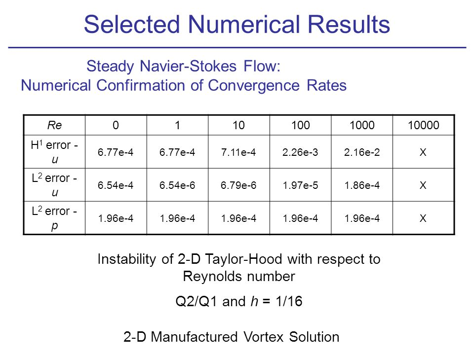 Selected Numerical Results Steady Navier-Stokes Flow: Numerical Confirmation of Convergence Rates Re0110100100010000 H 1 error - u 6.77e-4 7.11e-42.26