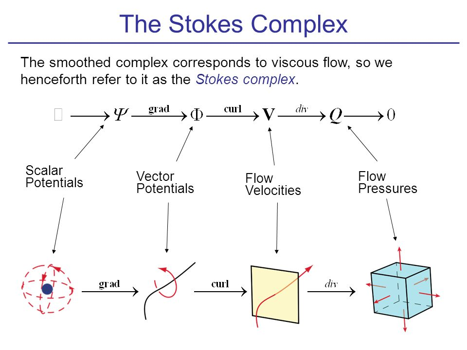 The Stokes Complex For simply-connected domains with connected boundary, the Stokes complex is exact.