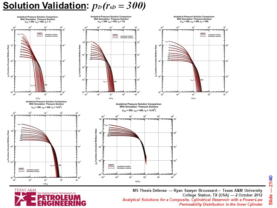 MS Thesis Defense — Ryan Sawyer Broussard— Texas A&M University College Station, TX (USA) — 2 October 2012 Analytical Solutions for a Composite, Cylindrical Reservoir with a Power-Law Permeability Distribution in the Inner Cylinder Slide — 21/40 Solution Validation: