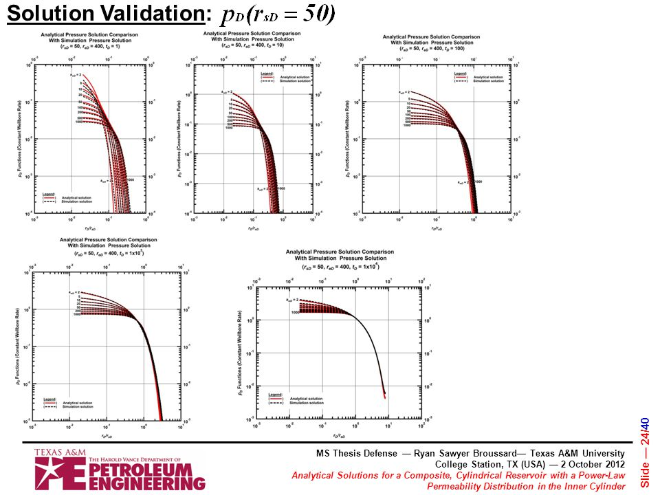 MS Thesis Defense — Ryan Sawyer Broussard— Texas A&M University College Station, TX (USA) — 2 October 2012 Analytical Solutions for a Composite, Cylindrical Reservoir with a Power-Law Permeability Distribution in the Inner Cylinder Slide — 24/40 Solution Validation: