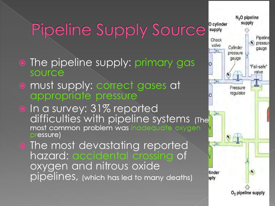  The pipeline supply: primary gas source  must supply: correct gases at appropriate pressure  In a survey: 31% reported difficulties with pipeline