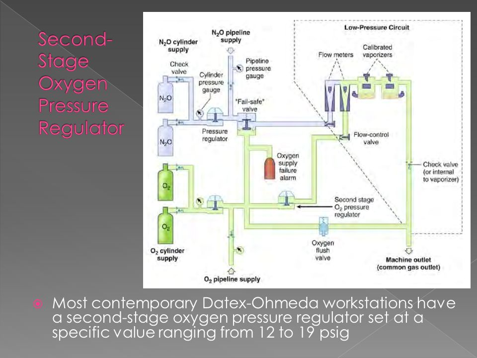  Most contemporary Datex-Ohmeda workstations have a second-stage oxygen pressure regulator set at a specific value ranging from 12 to 19 psig