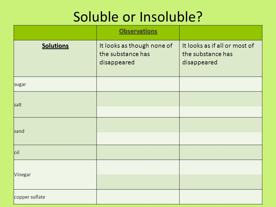 Soluble or Insoluble.