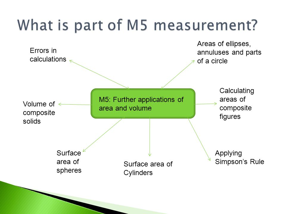M5: Further applications of area and volume Areas of ellipses, annuluses and parts of a circle Calculating areas of composite figures Applying Simpson