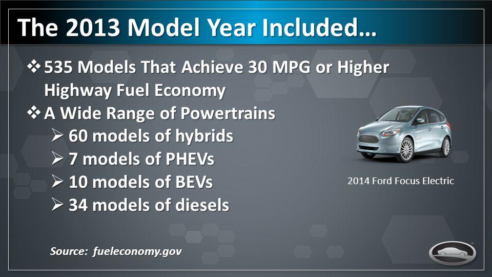 Fuel Economy is Improving Source: EPA Trends Report