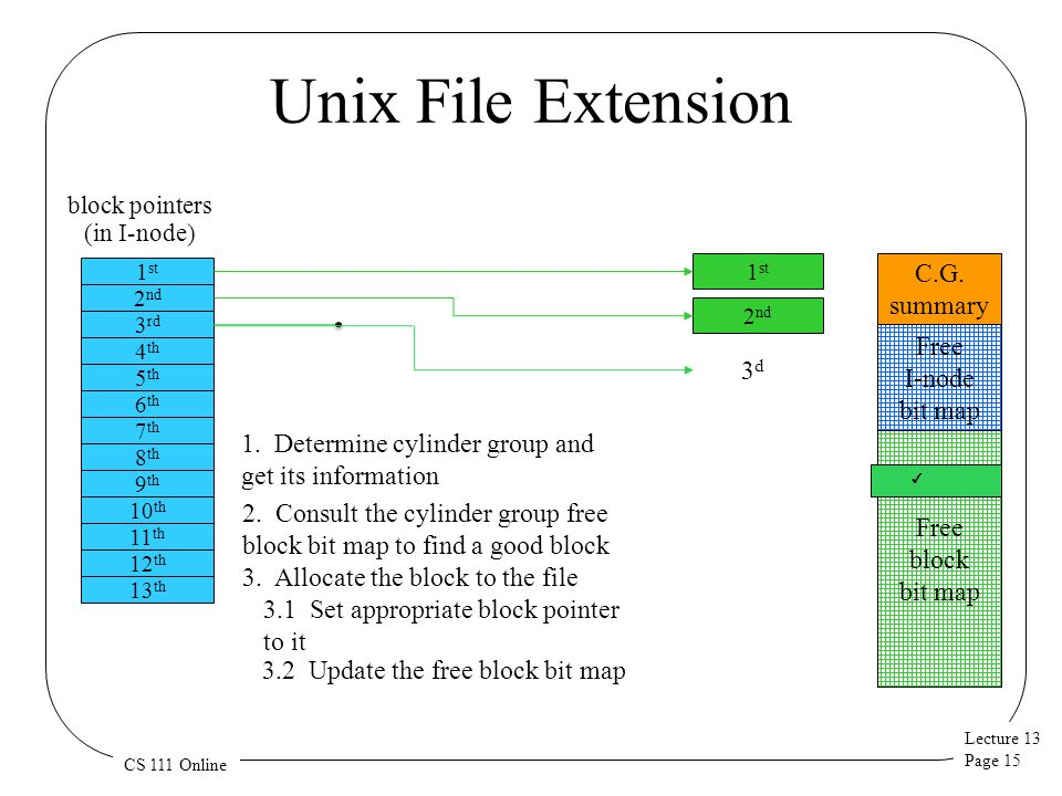 Lecture 13 Page 15 CS 111 Online Unix File Extension 1 st 2 nd 1 st block pointers (in I-node) 2 nd 10 th 11 th 12 th 13 th 3 rd 4 th 5 th 6 th 7 th 8