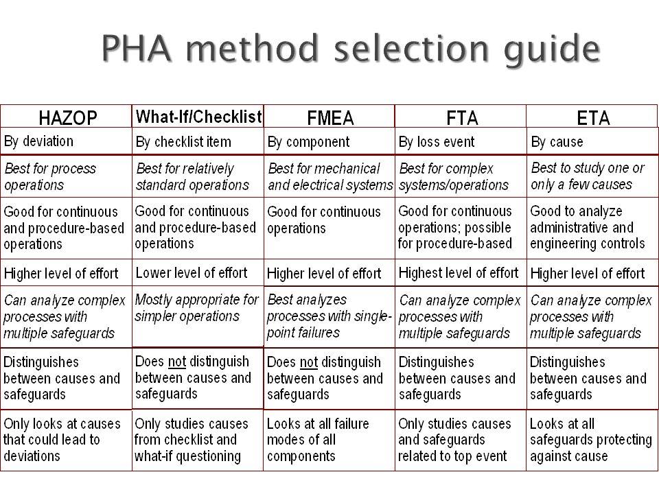 PHA method selection guide