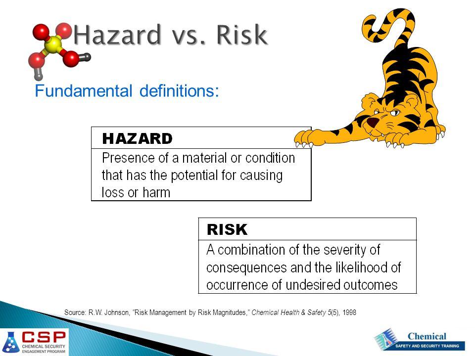 Risk = f ( Likelihood, Severity ) LikelihoodLikelihood and SeveritySeverity of Loss Events Constituents of risk:
