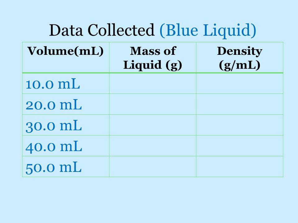 Data Collected (Blue Liquid) Volume(mL)Mass of Liquid (g) Density (g/mL) 10.0 mL 20.0 mL 30.0 mL 40.0 mL 50.0 mL