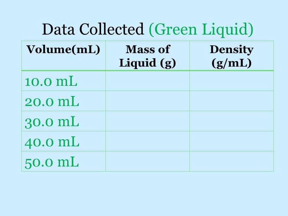 Data Collected (Green Liquid) Volume(mL)Mass of Liquid (g) Density (g/mL) 10.0 mL 20.0 mL 30.0 mL 40.0 mL 50.0 mL