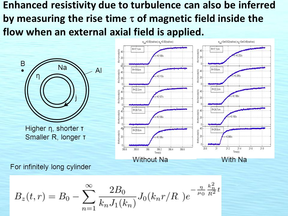 Enhanced resistivity due to turbulence can also be inferred by measuring the rise time  of magnetic field inside the flow when an external axial fiel