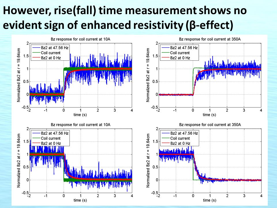 However, rise(fall) time measurement shows no evident sign of enhanced resistivity (β-effect)