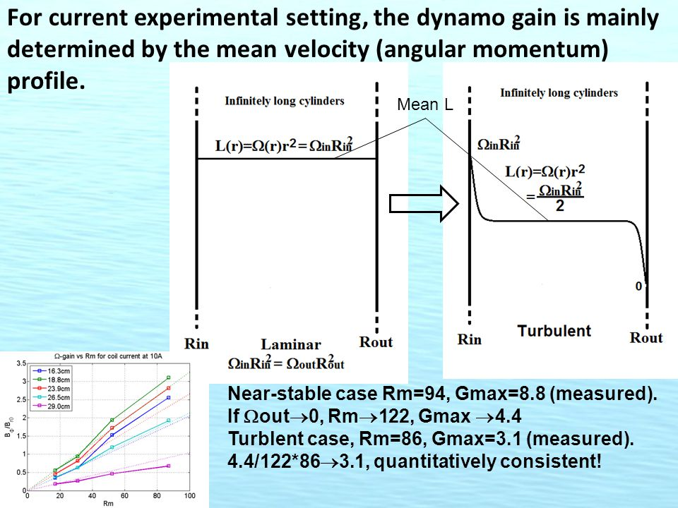 For current experimental setting, the dynamo gain is mainly determined by the mean velocity (angular momentum) profile. Near-stable case Rm=94, Gmax=8