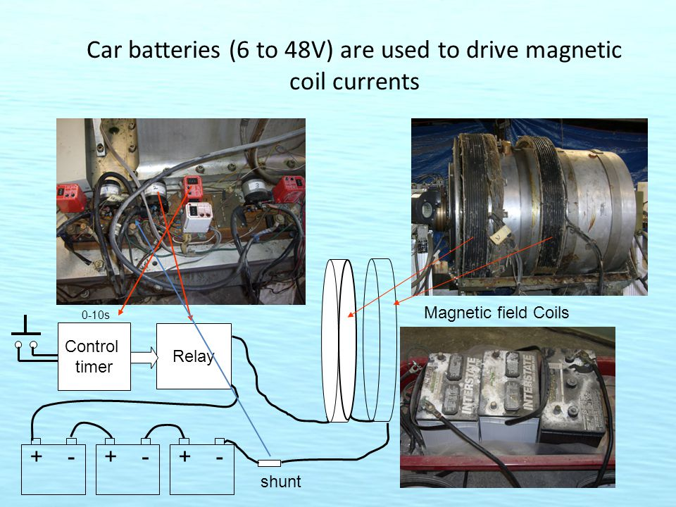 Car batteries (6 to 48V) are used to drive magnetic coil currents Control timer 0-10s Relay +-+-+- Magnetic field Coils shunt