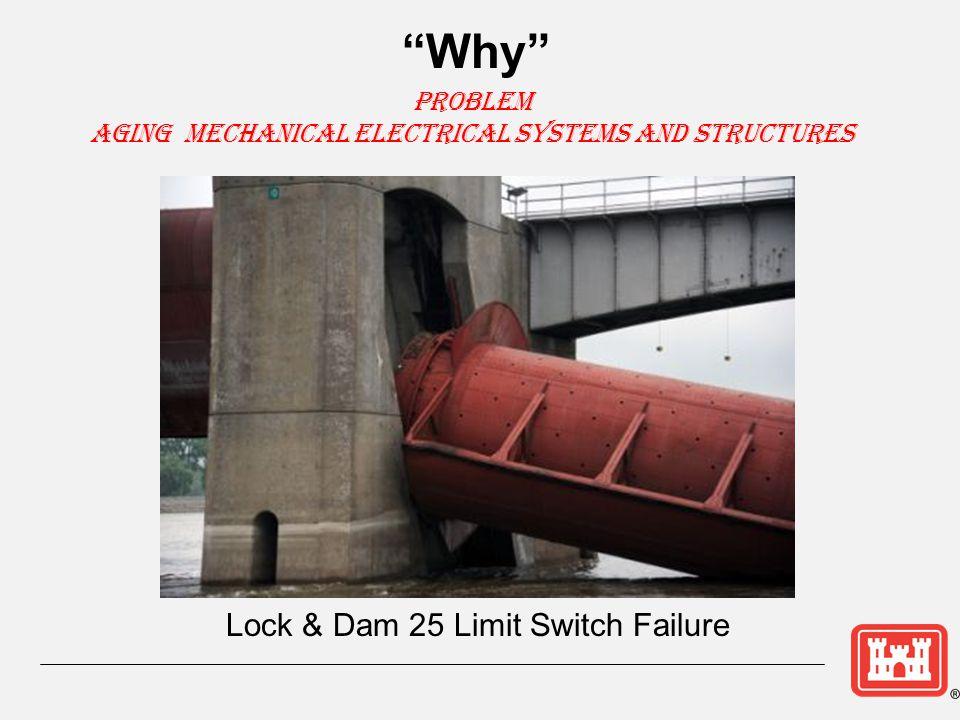 Hydraulic Operated Machinery ► Key components Hydraulic Cylinders or Motors Hydraulic Lines Hydraulic Pump Control Valves Hydraulic Fluid
