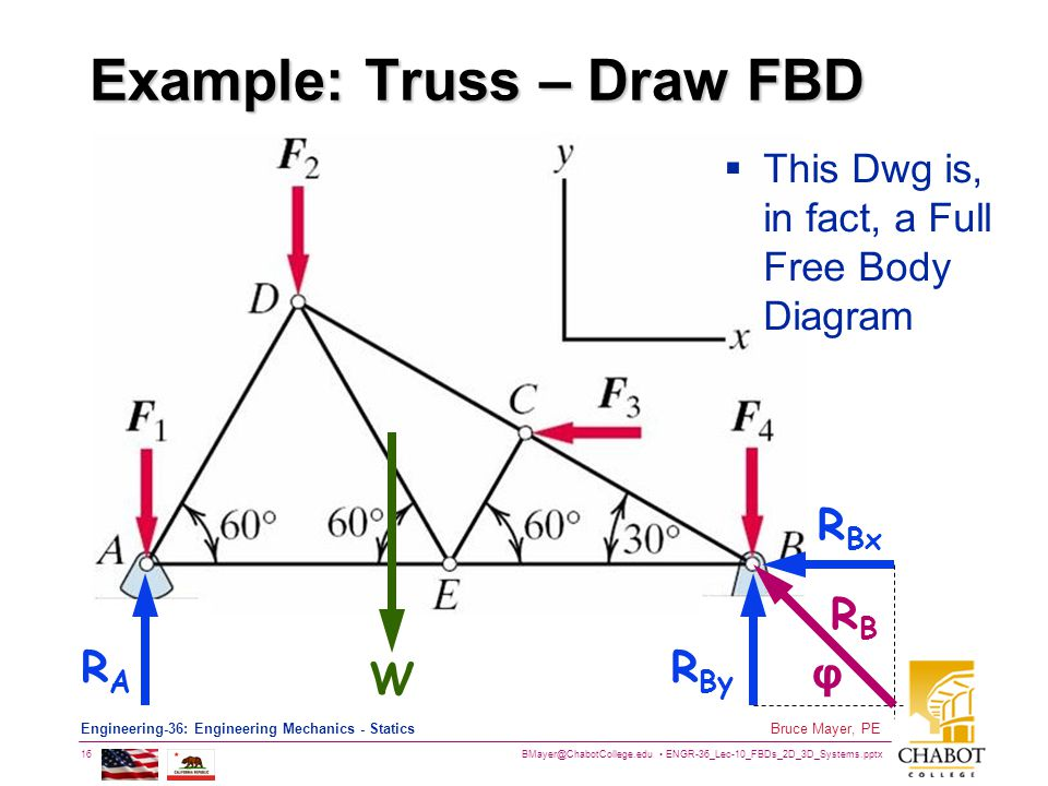 BMayer@ChabotCollege.edu ENGR-36_Lec-10_FBDs_2D_3D_Systems.pptx 16 Bruce Mayer, PE Engineering-36: Engineering Mechanics - Statics Example: Truss – Draw FBD W RARA R By R Bx RBRB  This Dwg is, in fact, a Full Free Body Diagram φ