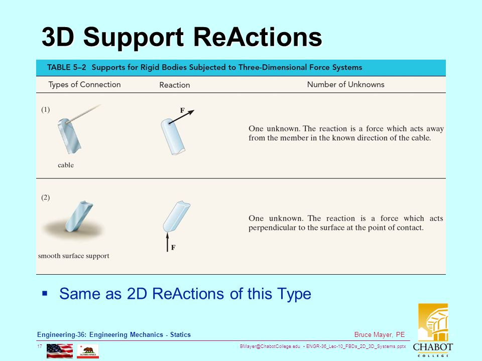 BMayer@ChabotCollege.edu ENGR-36_Lec-10_FBDs_2D_3D_Systems.pptx 17 Bruce Mayer, PE Engineering-36: Engineering Mechanics - Statics 3D Support ReActions  Same as 2D ReActions of this Type