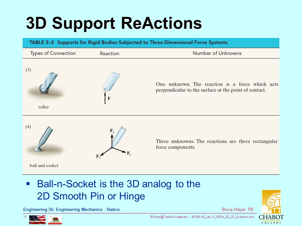 BMayer@ChabotCollege.edu ENGR-36_Lec-10_FBDs_2D_3D_Systems.pptx 18 Bruce Mayer, PE Engineering-36: Engineering Mechanics - Statics 3D Support ReActions  Ball-n-Socket is the 3D analog to the 2D Smooth Pin or Hinge