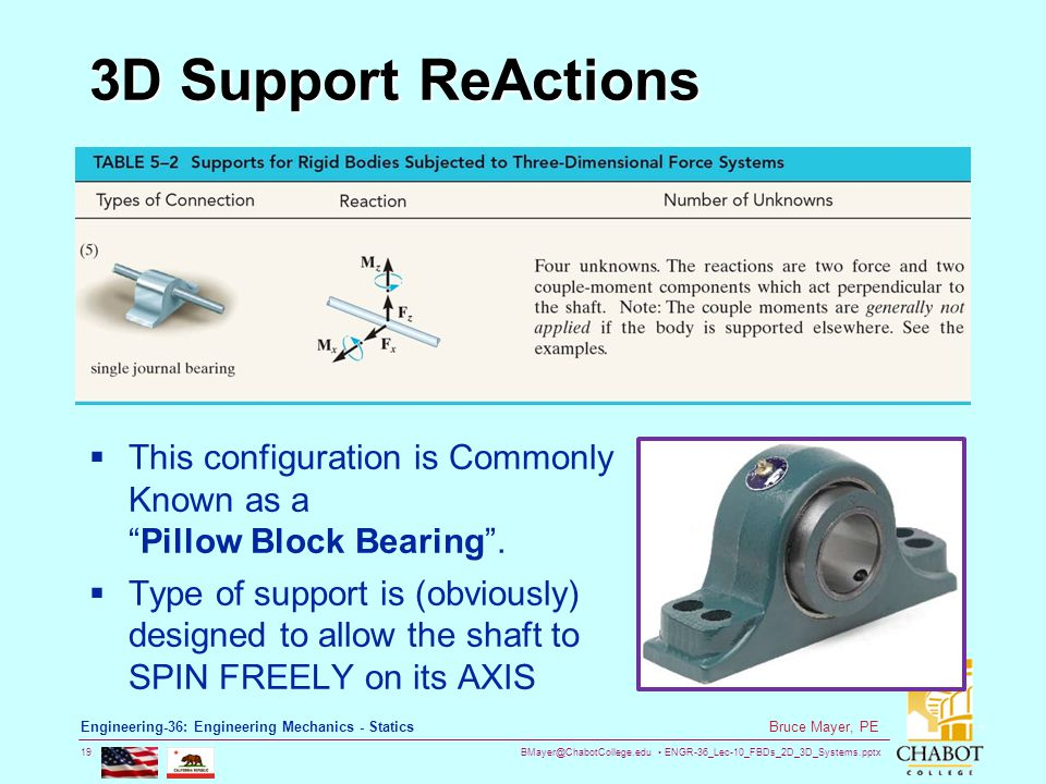 BMayer@ChabotCollege.edu ENGR-36_Lec-10_FBDs_2D_3D_Systems.pptx 19 Bruce Mayer, PE Engineering-36: Engineering Mechanics - Statics 3D Support ReActions  This configuration is Commonly Known as a Pillow Block Bearing .