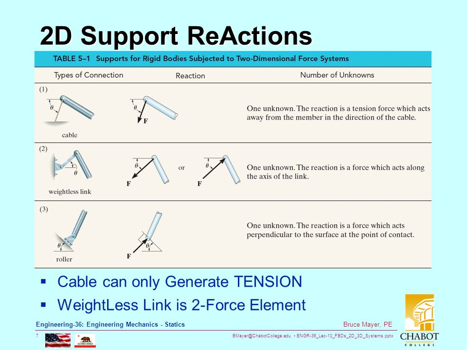 BMayer@ChabotCollege.edu ENGR-36_Lec-10_FBDs_2D_3D_Systems.pptx 7 Bruce Mayer, PE Engineering-36: Engineering Mechanics - Statics 2D Support ReActions  Cable can only Generate TENSION  WeightLess Link is 2-Force Element
