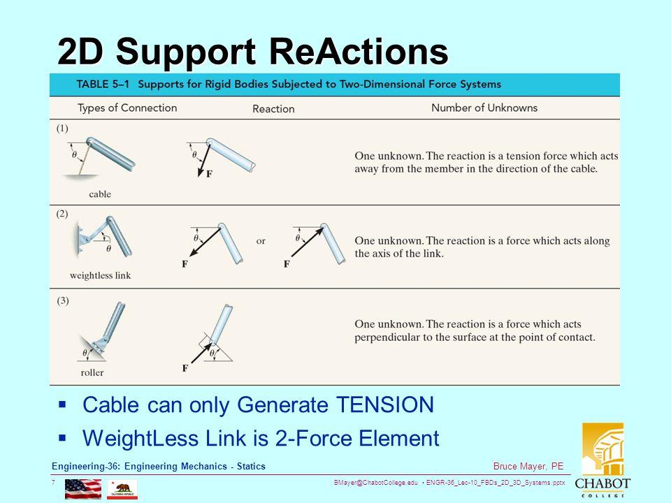 BMayer@ChabotCollege.edu ENGR-36_Lec-10_FBDs_2D_3D_Systems.pptx 38 Bruce Mayer, PE Engineering-36: Engineering Mechanics - Statics Example – Cont.