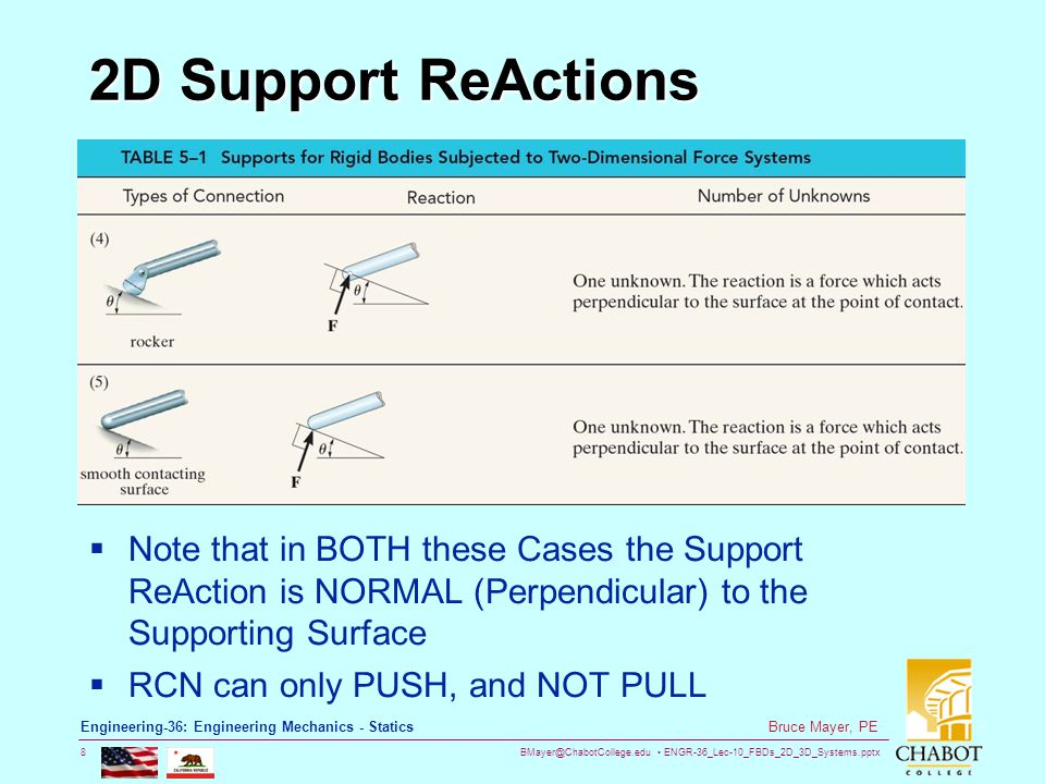 BMayer@ChabotCollege.edu ENGR-36_Lec-10_FBDs_2D_3D_Systems.pptx 9 Bruce Mayer, PE Engineering-36: Engineering Mechanics - Statics 2D Support ReActions  Note that in BOTH these Cases the Support ReAction is NORMAL (Perpendicular) to the Supporting Surface  RCN can PUSH or PULL