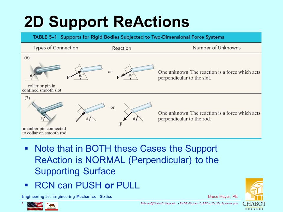 BMayer@ChabotCollege.edu ENGR-36_Lec-10_FBDs_2D_3D_Systems.pptx 20 Bruce Mayer, PE Engineering-36: Engineering Mechanics - Statics 3D Support ReActions  The Sq-Shaft Bearing System does NOT Allow the shaft to spin completely freely, Thus the M y