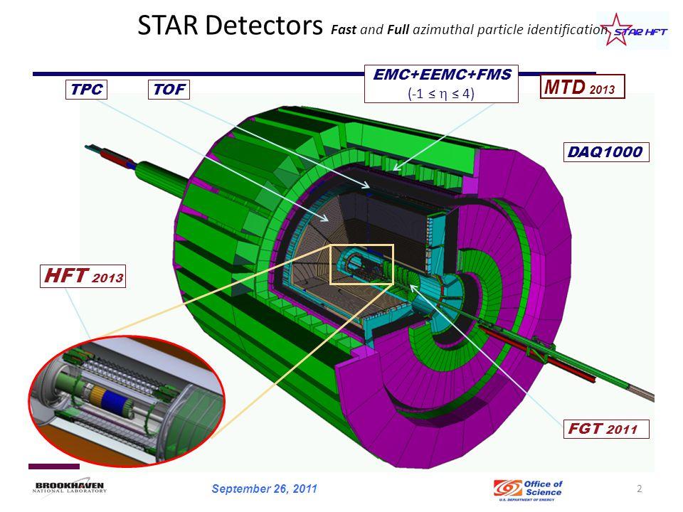 HFT 2013 TPC FGT 2011 STAR Detectors Fast and Full azimuthal particle identification EMC+EEMC+FMS (-1 ≤  ≤ 4) TOF DAQ1000 MTD 2013 2