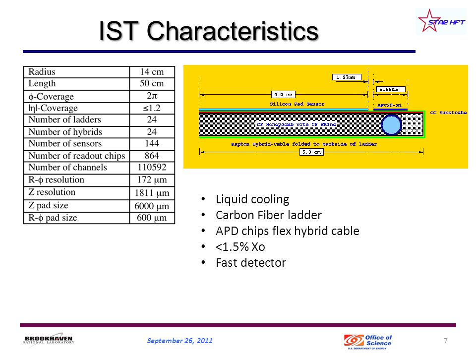 IST Characteristics September 26, 20117 Liquid cooling Carbon Fiber ladder APD chips flex hybrid cable <1.5% Xo Fast detector