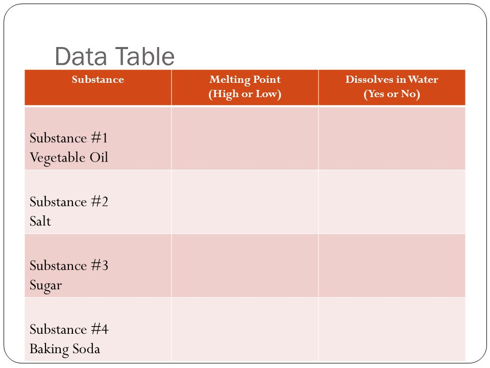 Data Table SubstanceMelting Point (High or Low) Dissolves in Water (Yes or No) Substance #1 Vegetable Oil Substance #2 Salt Substance #3 Sugar Substance #4 Baking Soda