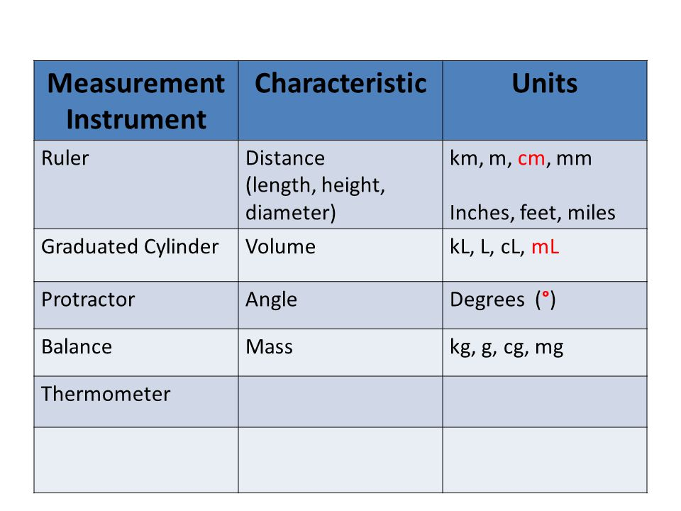 Measurement Instrument CharacteristicUnits RulerDistance (length, height, diameter) km, m, cm, mm Inches, feet, miles Graduated CylinderVolumekL, L, cL, mL ProtractorAngleDegrees (°) BalanceMasskg, g, cg, mg Thermometer