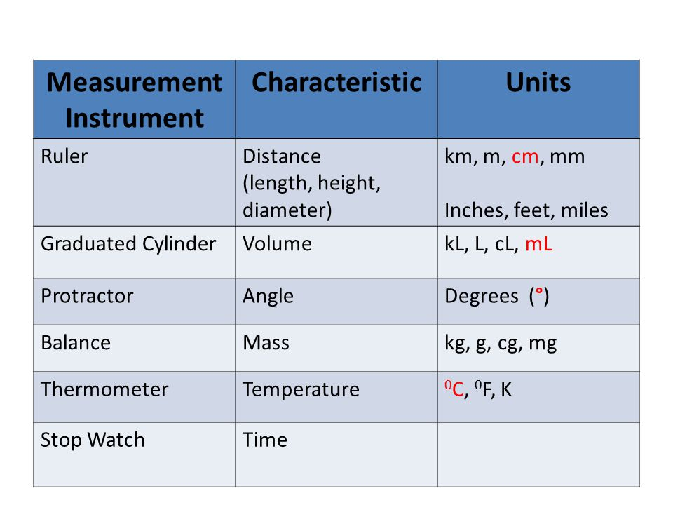 Measurement Instrument CharacteristicUnits RulerDistance (length, height, diameter) km, m, cm, mm Inches, feet, miles Graduated CylinderVolumekL, L, cL, mL ProtractorAngleDegrees (°) BalanceMasskg, g, cg, mg ThermometerTemperature 0 C, 0 F, K Stop WatchTime