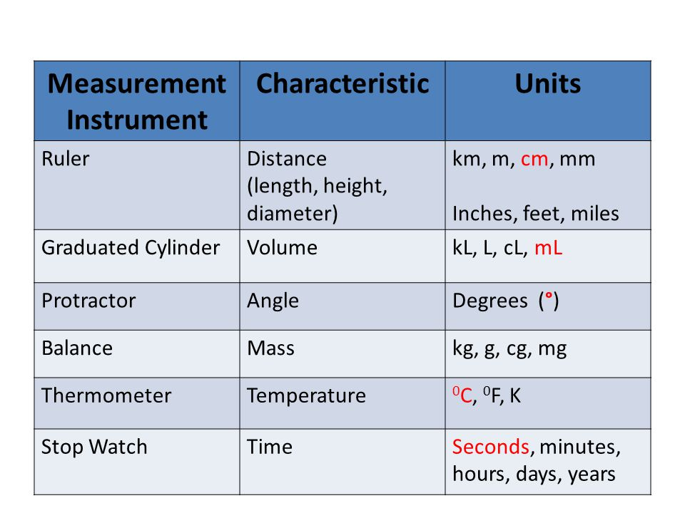 Measurement Instrument CharacteristicUnits RulerDistance (length, height, diameter) km, m, cm, mm Inches, feet, miles Graduated CylinderVolumekL, L, cL, mL ProtractorAngleDegrees (°) BalanceMasskg, g, cg, mg ThermometerTemperature 0 C, 0 F, K Stop WatchTimeSeconds, minutes, hours, days, years